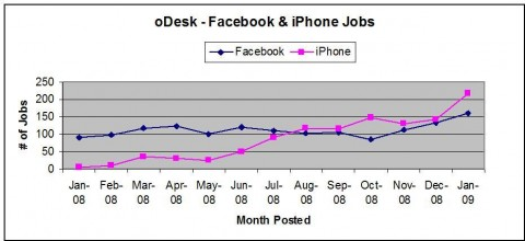 facebook-vs-iphone-chart