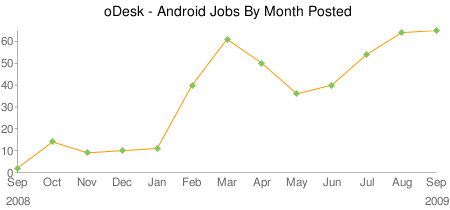 oDesk Android Trend Data