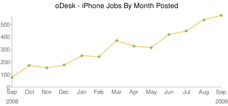 oDesk iphone Trend Data