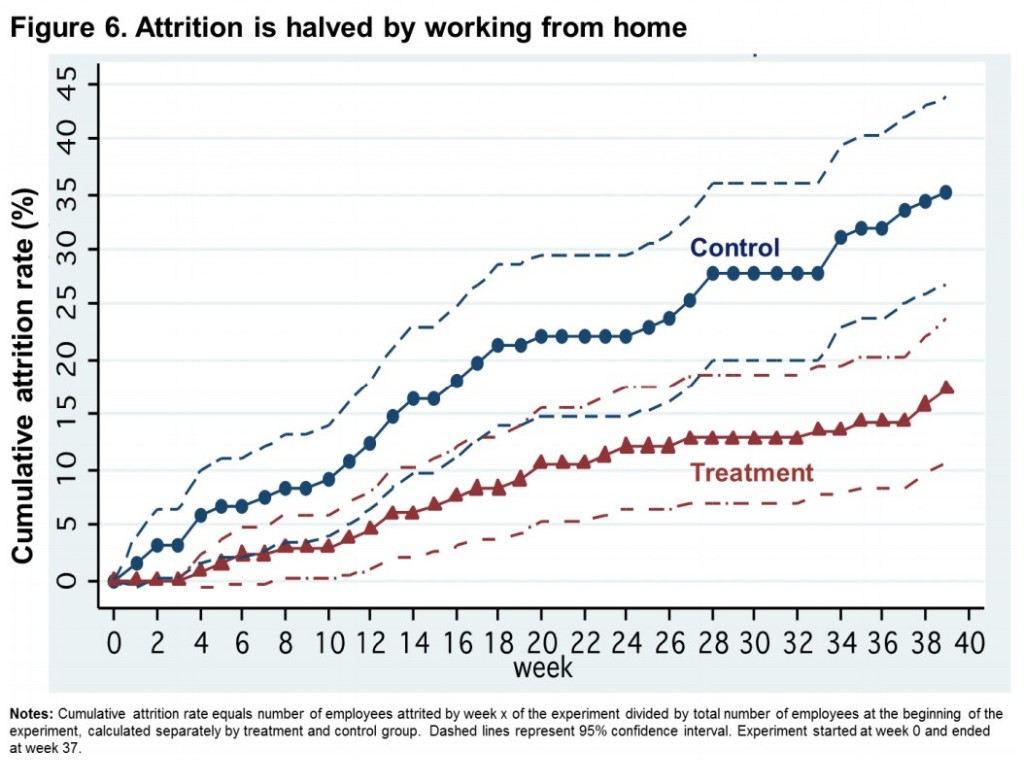 Remote Work Study: Attrition Results