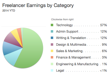 Global Freelancer Earnings y Category