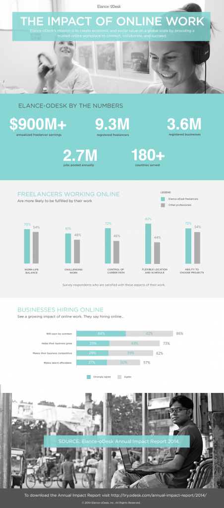 The Impact of Online Work, by the numbers. Data from the Elance-oDesk Annual Impact Report 2014. (source: http://try.odesk.com/annual-impact-report/2014/)