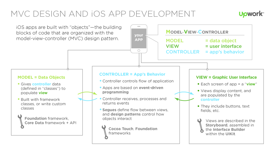 basics of iOS mobile app development