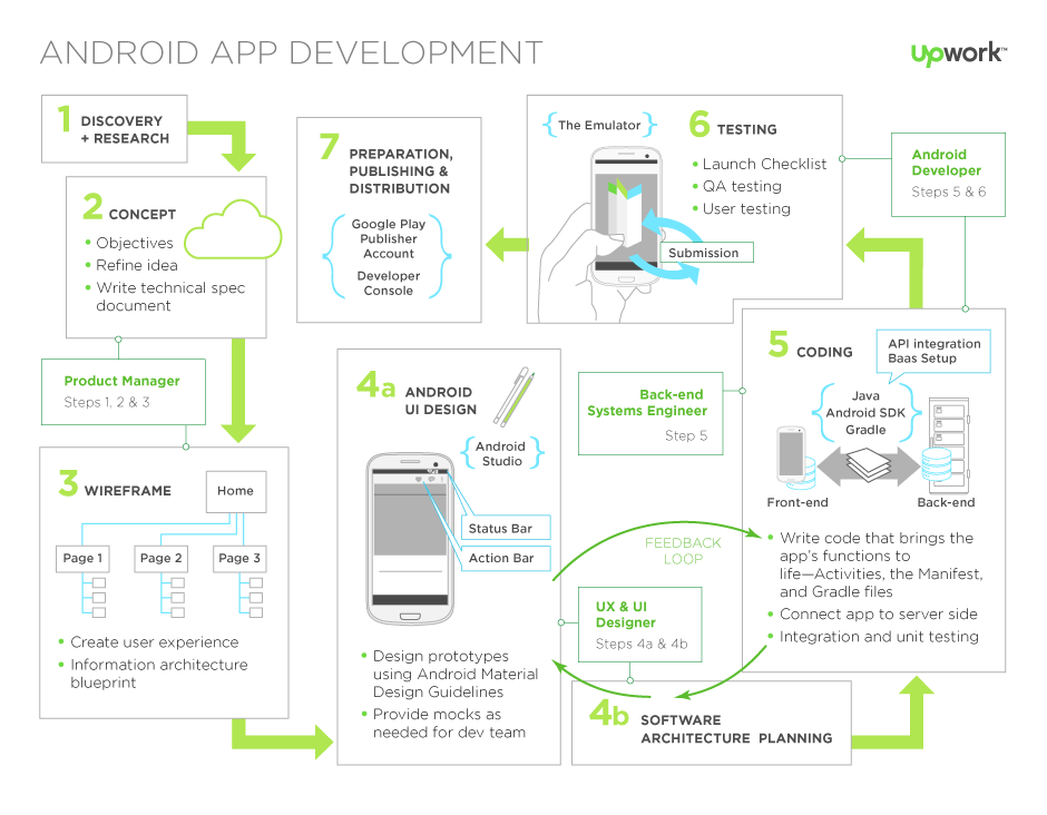 A Guide To Android Development