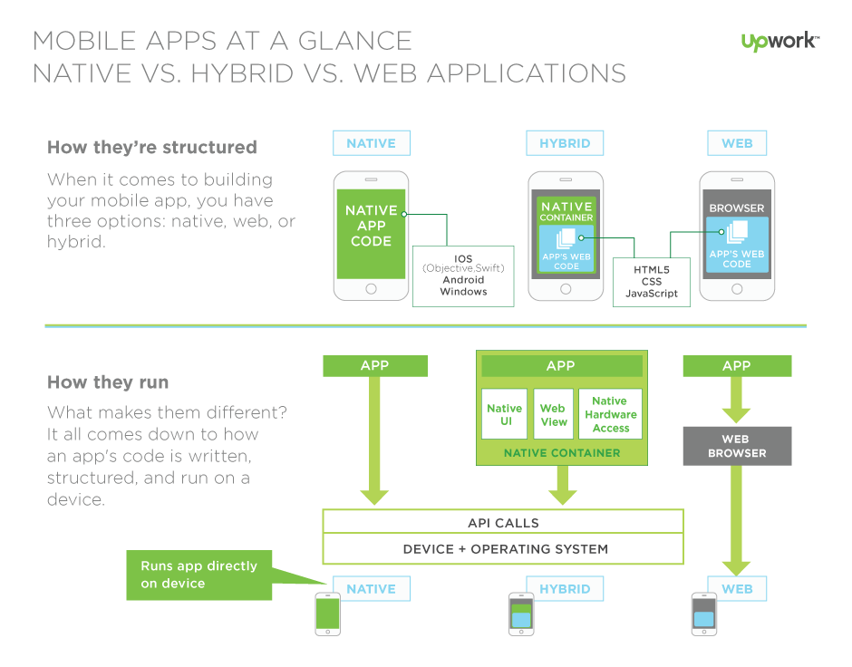 hybrid mobile apps vs native mobile apps