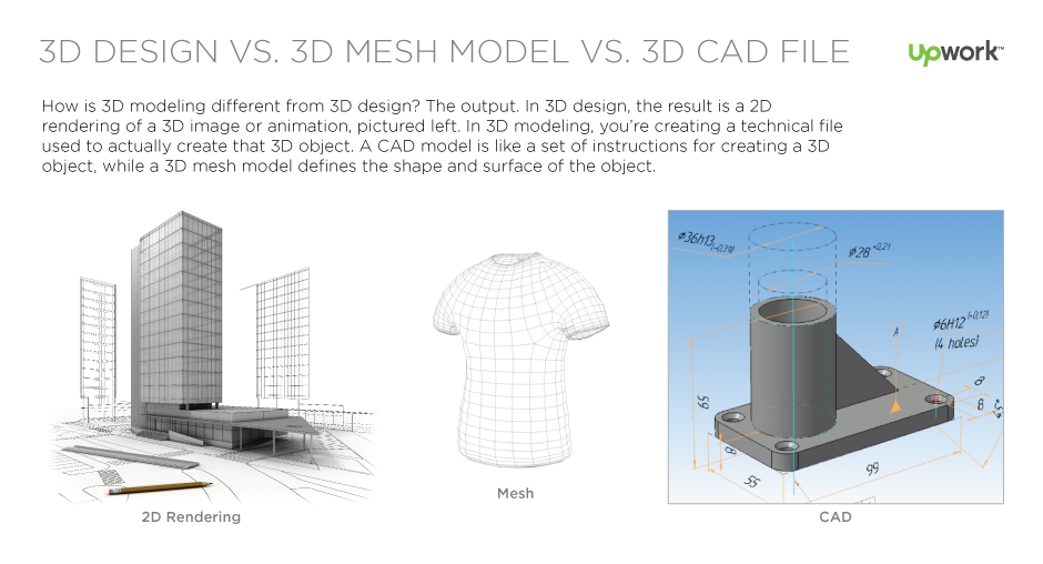 3D Modeling: The Science and Art Behind It
