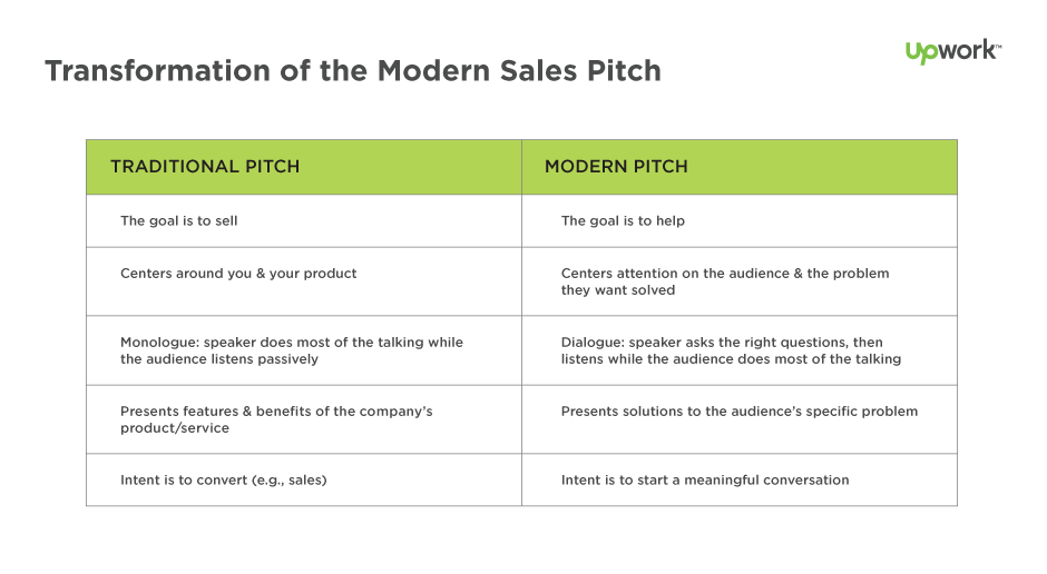 table format infographic highlighting the differences between traditional and modern sales pitches
