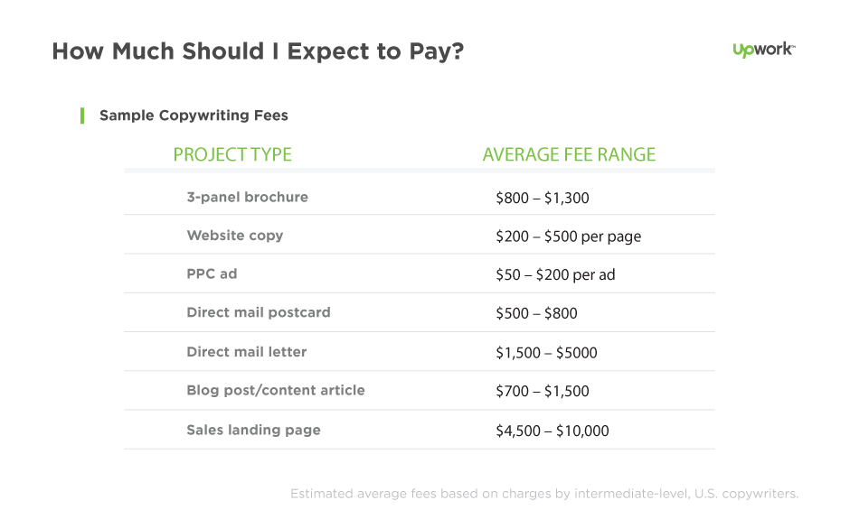 How Much Does it Cost To Hire a Copywriter Hiring Upwork