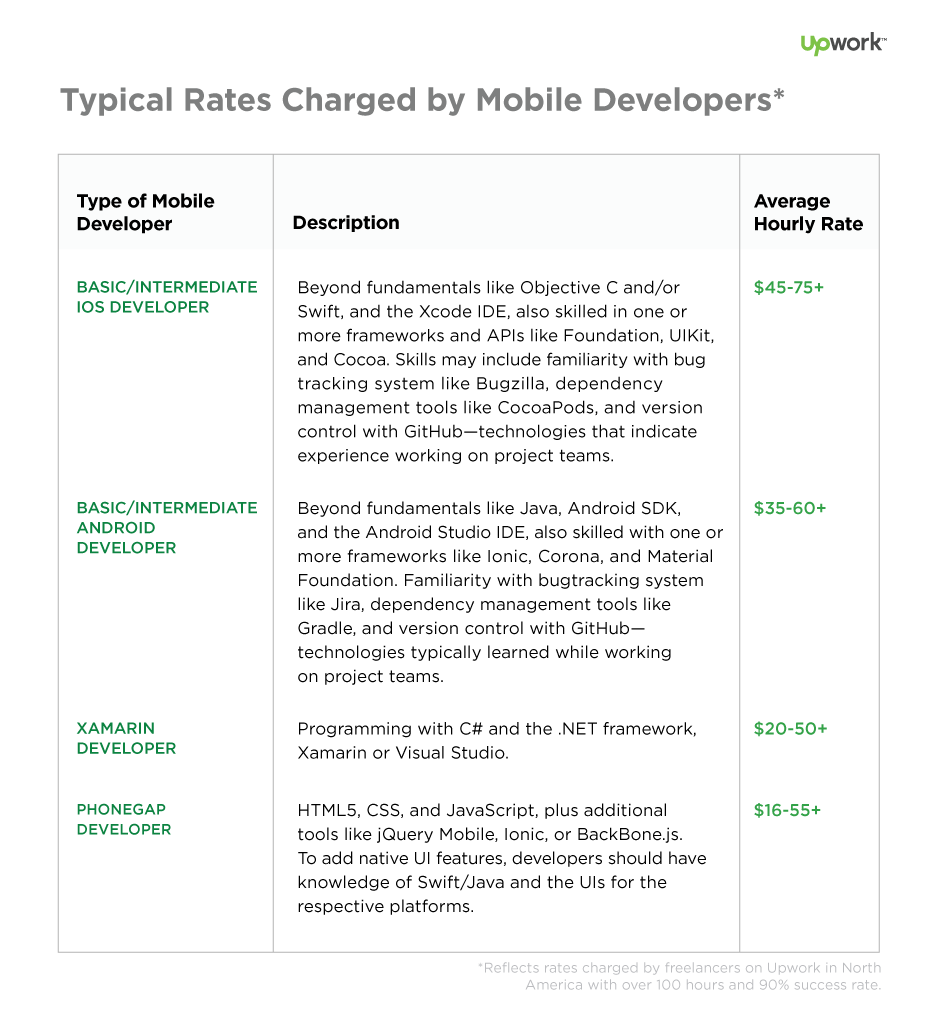 How Much Does it Cost to Hire a Mobile Developer?