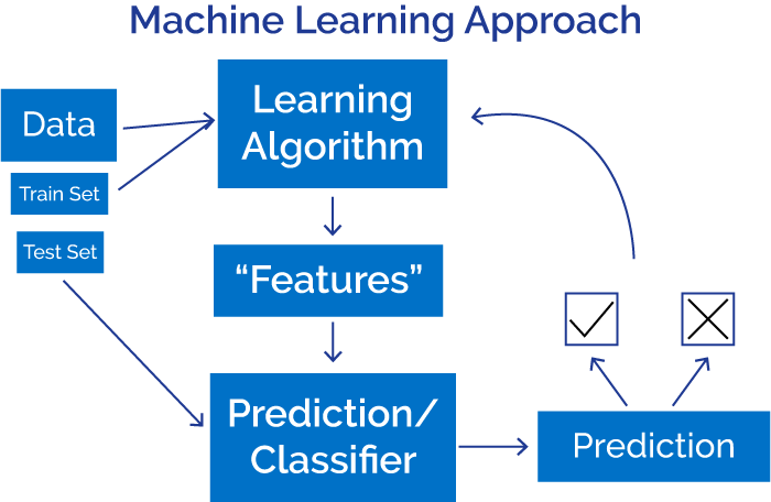 Overview of Artificial Intelligence and Natural Language Processing