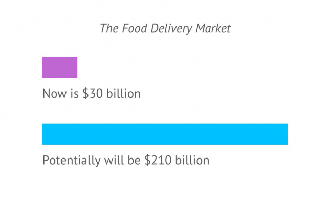 Food Delivery App Development: How Much Apps Like Postmates