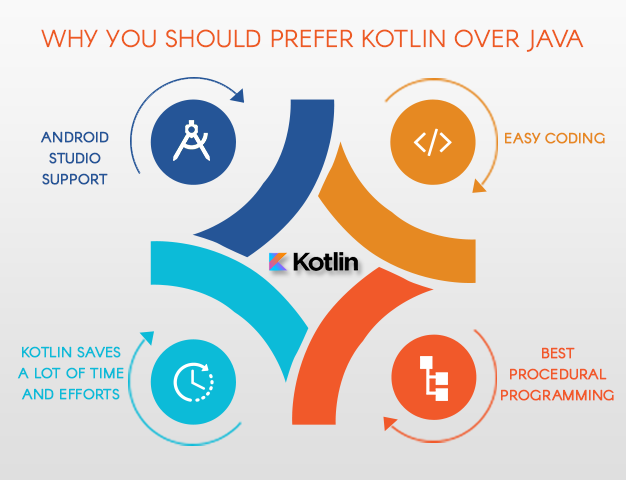 kotlin vs java diagram