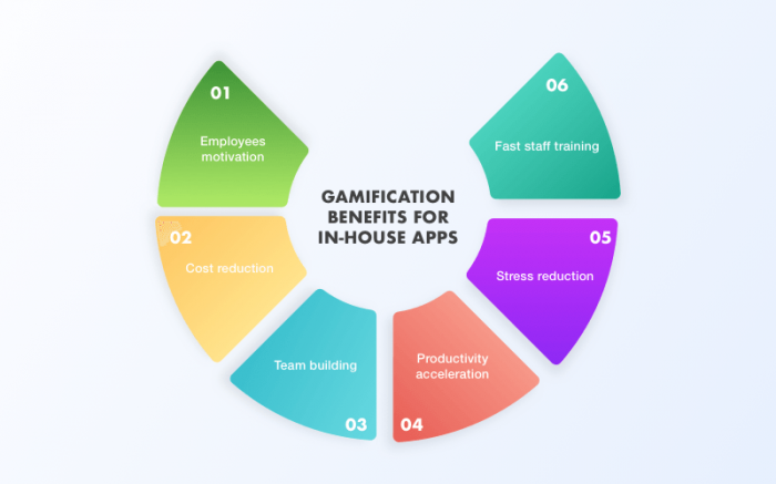 How to Use Gamification to Improve App Engagement