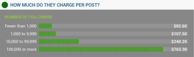 image of influencer cost by following size
