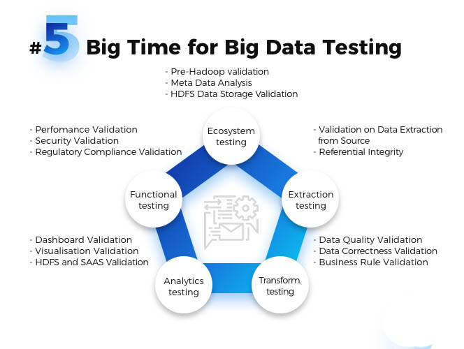 Big Time for Big Data Testing