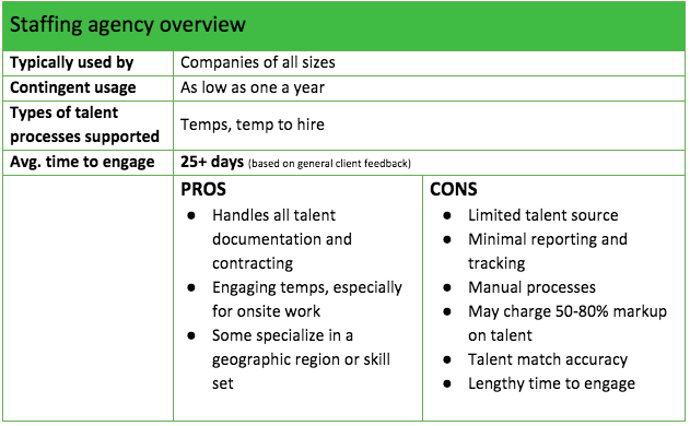 Comparing an MSP, FMS, and Staffing Agency: Which Do You