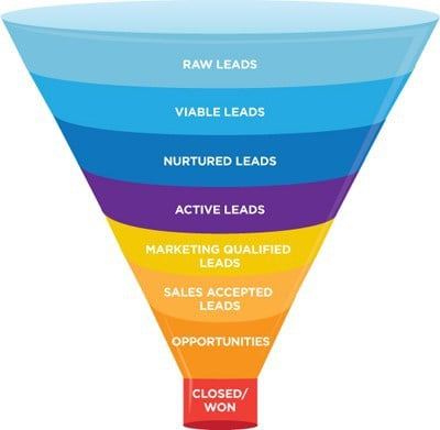 Image result for sales funnel