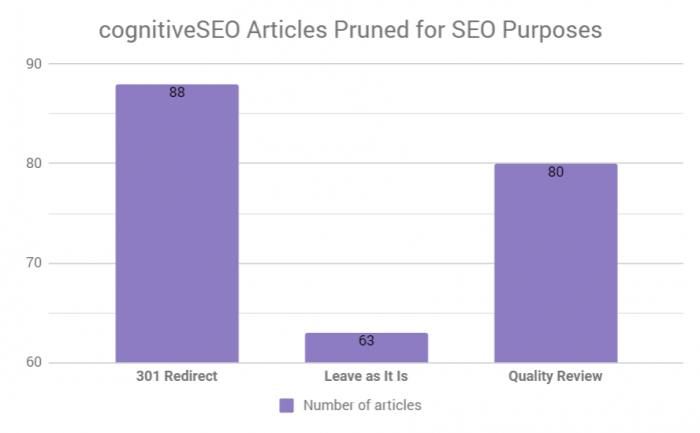 image of cognitive SEO