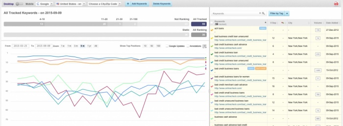 image of overview rank tracking cognitive seo