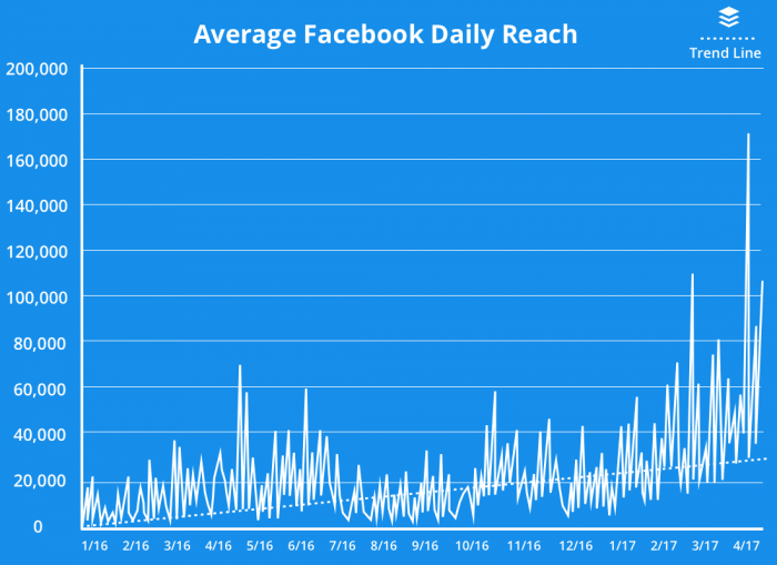 image of average facebook daily reach
