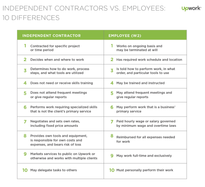 For U.S. workers, this quick-glance chart highlights 10 differences between an independent contractor and an employee. An independent contractor is contracted for a specific project or time period, while an employee works on an ongoing basis and may be terminated at will. An independent contractor decides when and where to work, while an employee has a required work schedule and location. An independent contractor determines how to do the work, process steps, and what tools are utilized; an employee is told how to perform work, in what order, and particular tools to use. An independent contractor does not need or receive skills training, while an employee may be trained and instructed. An independent contractor does not attend frequent meetings or give regular reports, while an employee may do these things. An independent contractor performs work requiring specialized skills that is not the client's primary service, while an employee may perform work that is a business' primary service. An independent contractor negotiates and set their own rates, including fixed price amounts, while an employee is paid an hourly wage or salary governed by minimum wage and overtime laws. An independent contractor provides his or her own tools and equipment, is responsible for their own costs and expenses, and bears the risk of loss; an employee is reimbursed for all expenses related to work. An independent contractor markets their services to the public on Upwork or otherwise and works with multiple clients, while an employee may work full-time an exclusively. An independent contractor may delegate tasks to others, while an employee must personally perform their work.
