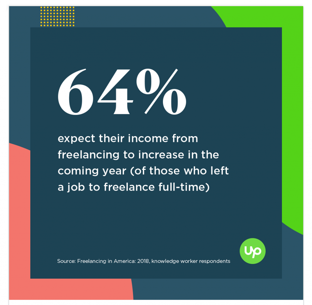 Freelancing in America 2018: 64% [of those surveyed] expect their income from freelancing to increase in the coming year (of those who left a job to freelance full-time)
