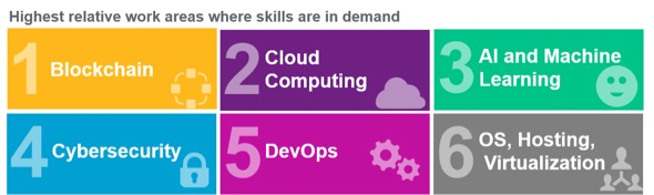 The highest relative work areas where skills are in demand: blockchain; cloud computing; AI and machine learning; cybersecurity; DevOps; OS, hosting, virtualization.. (Source: Willis Towers Watson)