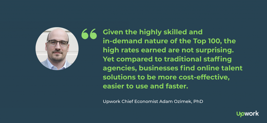 """Given the highly skilled and in-demand nature of the Top 100, the high rates earned are not surprising. Yet compared to traditional staffing agencies, businesses find online talent solutions to be more cost-effective, easier to use and faster."" — Upwork Chief Economist Adam Ozimek, PhD"